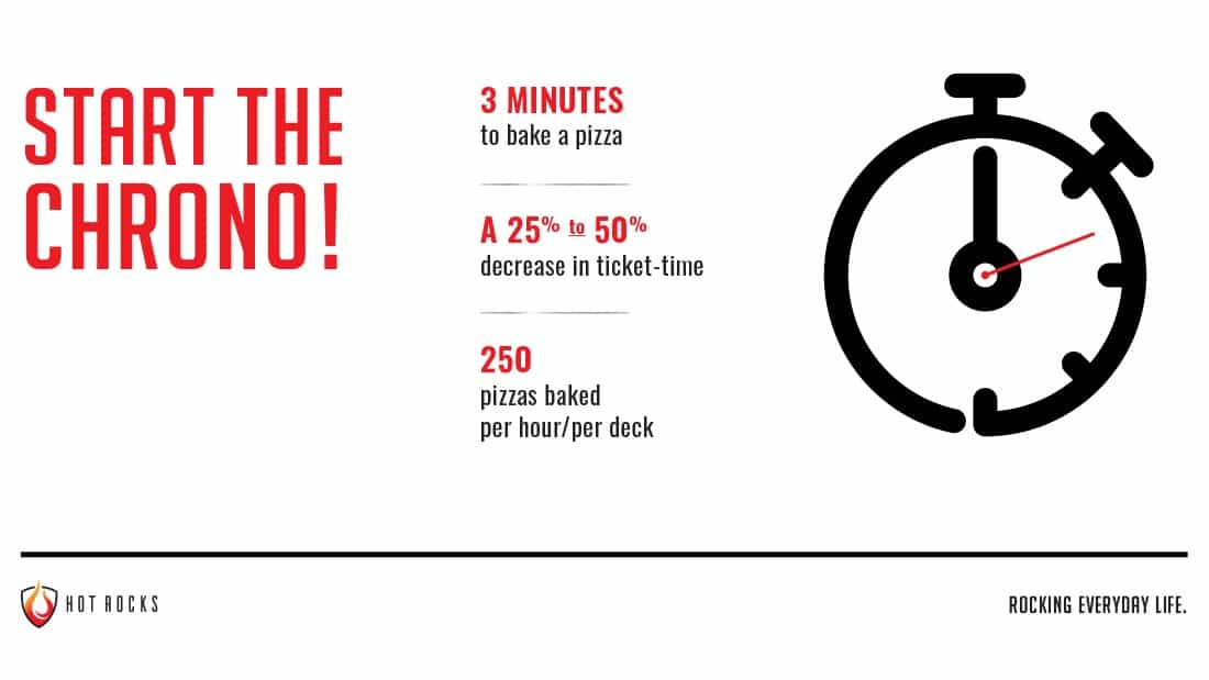 Start the chrono! 3 minutes to bake a pizza, 250 pizzas baked per hour/per deck